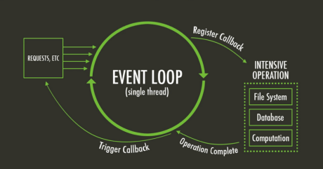 An illustration of how Node's event loop enables non-blocking code