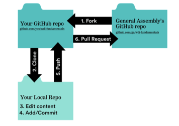 Basic flow of version control using Git and Github